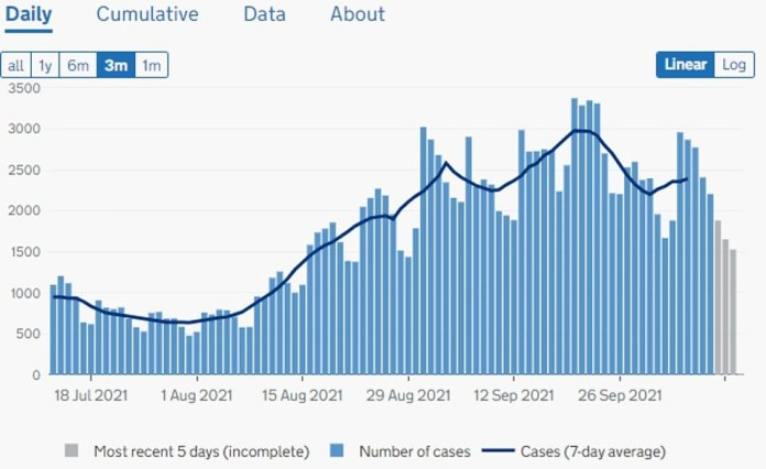 Wales: 2,266 new infections recorded and infections appear to be relatively flat in the country
