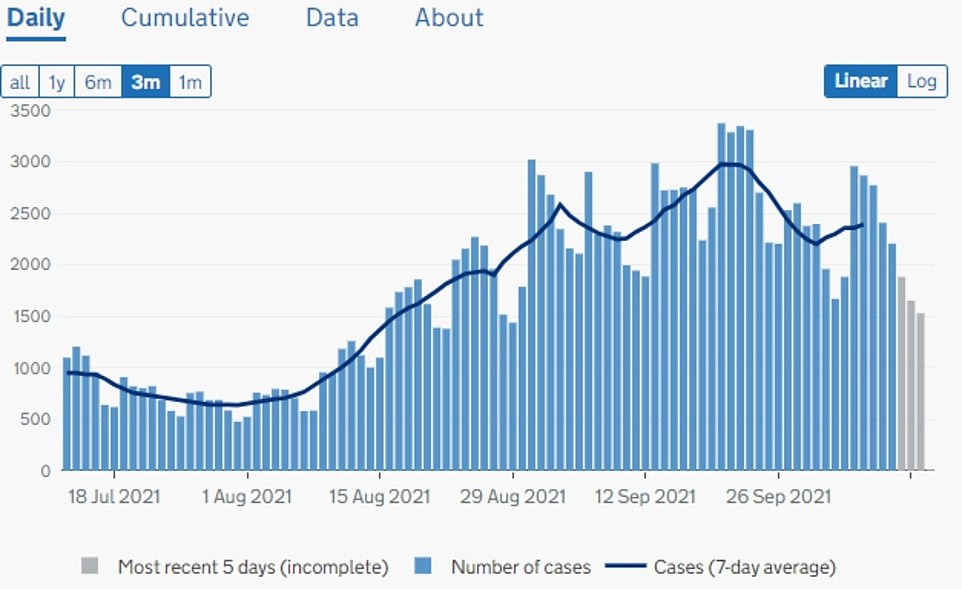 , Britain's daily Covid cases hit a three-month high, The Today News USA