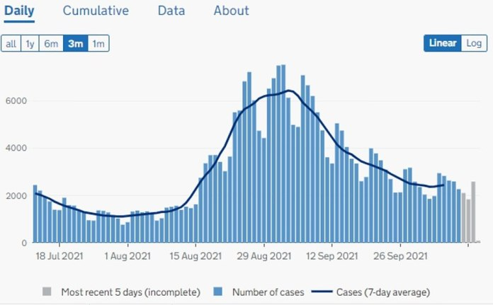 Scotland: Last day saw 2,581 infections, as infections appear to be in the evening.  Rates were down a month after a spike by pupils returning to classes in Scotland