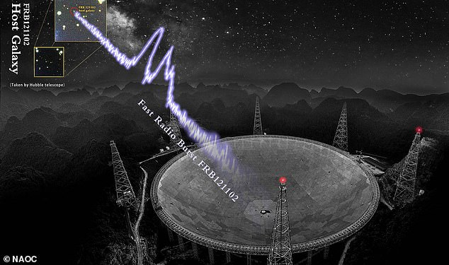 , Over 1,000 fast radio bursts over a 47-day span are detected coming from a galaxy in deep space, The Today News USA