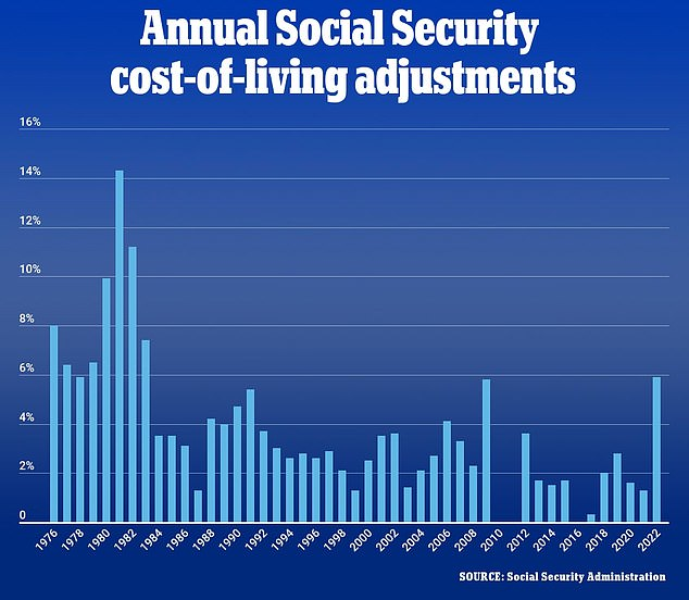 , Biden's Social Security Administration will give around 70 million retirees a 5.9% boost in payments, The Today News USA