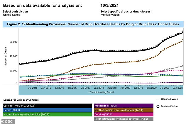 Opioids (black line) were the primary driver of overdose deaths after synthetic opioids (brown line) except methadone