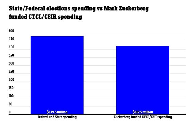Zuckerberg's contributions to the groups nearly matched the federal and state funding for COVID-19 related election expenses, which totaled $479.5million during the 2020 election.
