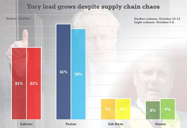 A poll today found the Tory lead over Labour has stretched to 10 points despite mounting chaos in supply chains and surging inflation