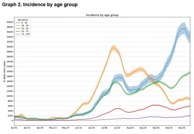 The ZOE Covid Study estimated the number of daily new cases is now falling in under-18s but remains high across all age groups. Cases are now rising steadily in 35- to 55-year-olds and remain low in those aged between 18 and 35 and over-55s
