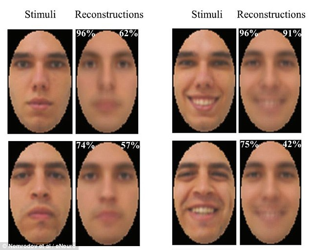 Psychologists have create a creepy machine that can peer into your mind's eye with incredible accuracy.Their AI studies electrical signals in the brain to recreate faces being looked at by volunteers