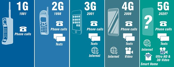 The evolution of from 1G to 5G. The predicted speed of 5G is more than 1Gbps - 1,000 times greater than the existing speed of 4G and could be implemented in laptops of the future