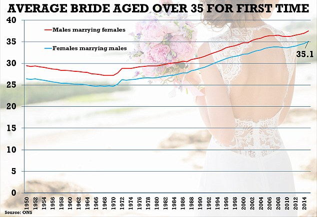 Marriage rates for straight couples fall to all-time low ...