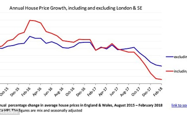 London Suffers Biggest Annual Decline In House Prices