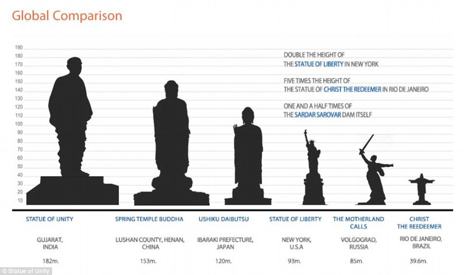 The Statue of Unity will dwarf the Statue of Liberty and will be nearly 100 feet higher than the current record holder, the Spring Temple Buddha