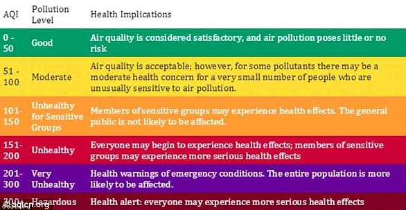 The AQI provides a number which is easy to compare between different pollutants, locations, and time periods. Exactly how this score is categorised varies from country to country, but each category in theAQI corresponds to a different level of health risk
