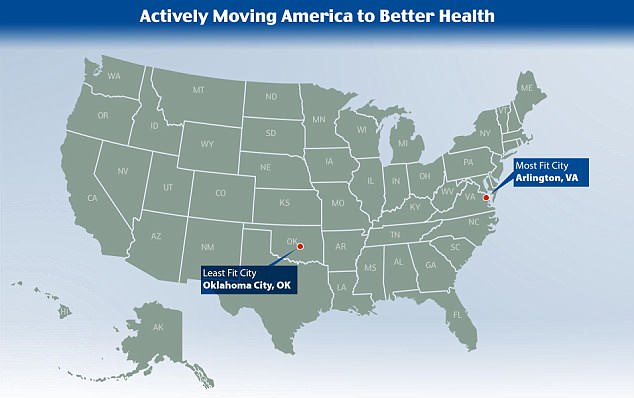 The American College of Sports Medicine named Oklahoma City the least fit city in it its 2018 American Fitness Index and Arlington, Virginia, as the most fit city