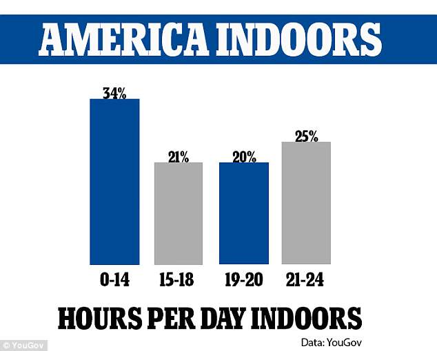 New research has found that one-quarter of Americans spend almost all day indoors, between 21 and 24 hours per day