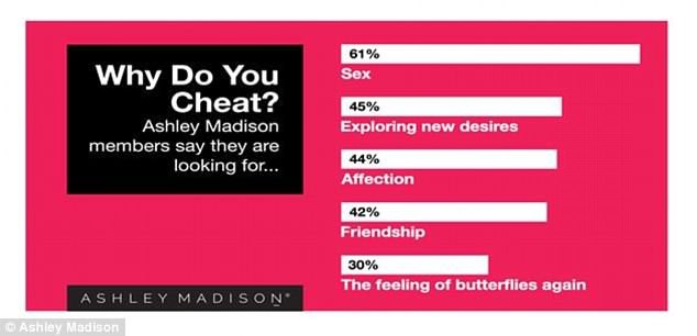 Apart from sex, 45 per cent of survey respondents want to explore new desires and 44 per cent are looking for emotional reassurance