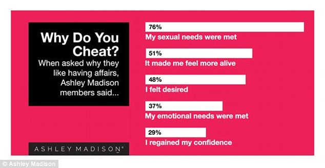 Ashley Madison members also revealed why they like having affairs, with 76 per cent saying their sexual needs were met