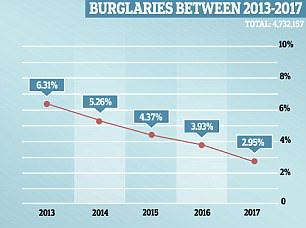 Solved burglary cases halved from six per cent in 2013 to three per cent in 2017