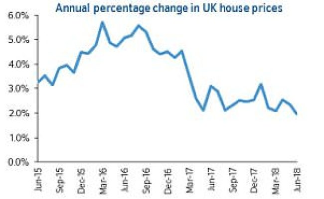 House Prices This Is Money