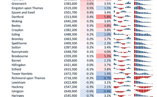 London House Price Growth Falls To Nine Year Low This Is