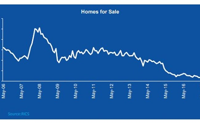 House Price Growth Chugs Along At The Slowest Pace For