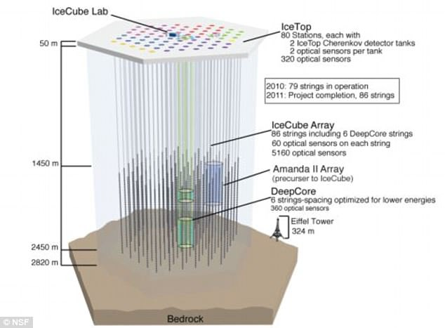The IceCube array uses strings of sensors which are lowered down boreholes in the ice. The IceTop has two layers of detectors beneath the surface. The Eiffel Tower is depicted, bottom right, to show the scale of the detector
