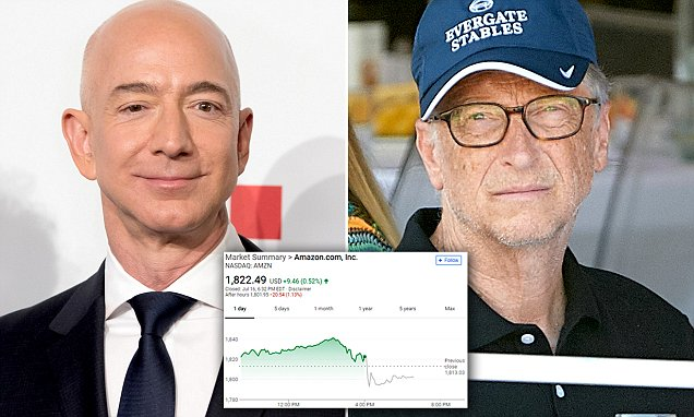 Amazon Founder Jeff Bezos' Net Worth Hits 150BILLION