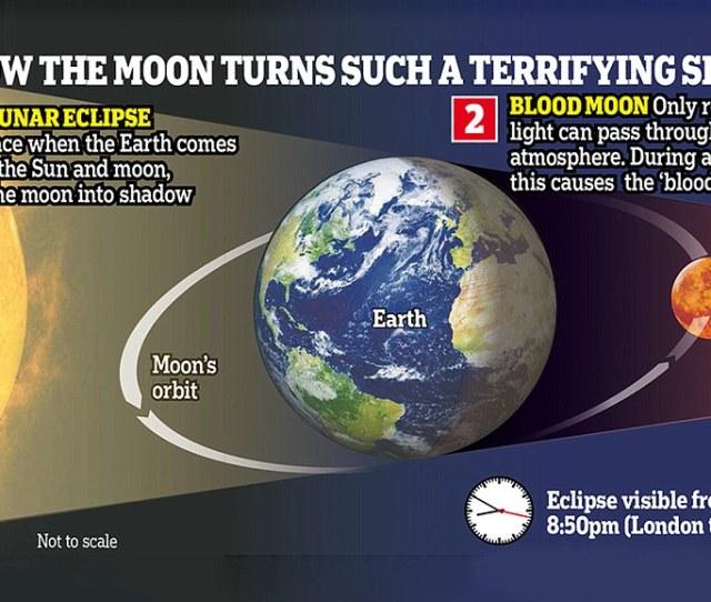 Not Only Will The Earth Block Out The Suns Direct Rays Turning The Moon Into