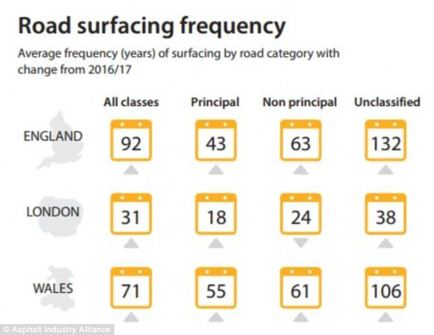 The AIA said the average local road in England is resurfaced every 92 years on average. It recommends a fresh layer of tarmac every 10 to 20 years in order to maintain safety levels