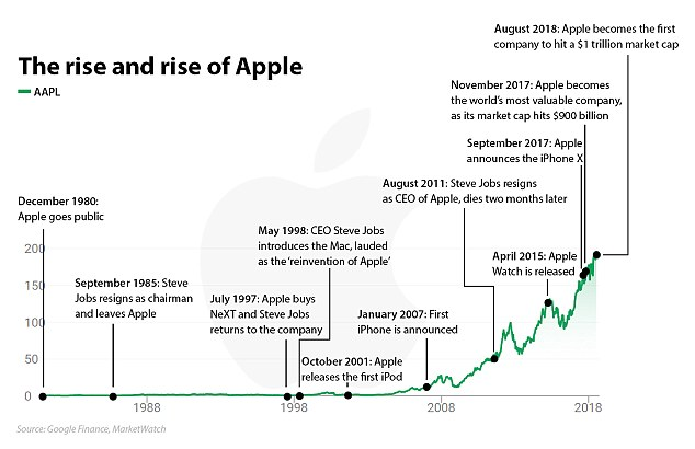 The fall in the stock's share caused Apple to temporarily break the $ 1 trillion valuation, a historic milestone it had reached in August. Technology giants were in a race for market capitalization