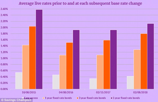 Increasing: How rates compare to other base rate changes over the years