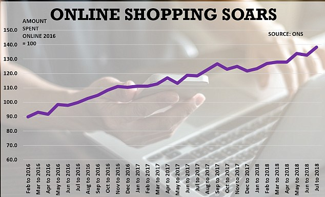 Online sales have soared in the past few years - creating a tough environment for high street shops which are finding it increasingly difficult to compete