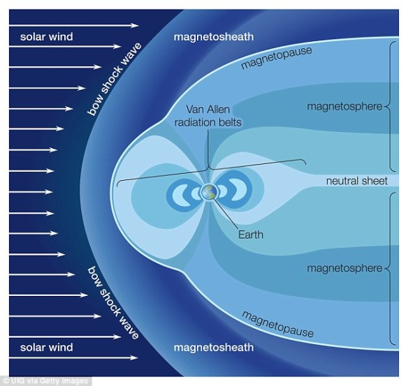 Scientists in recent years have predicted that Earth's magnetic field could be gearing up to 'flip' – a shift in which the magnetic south pole would become magnetic north, and vice versa. Earth's magnetic field is illustrated above