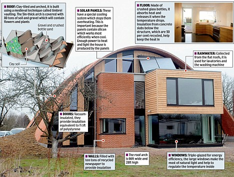 There's No Place Like Dome An Eco Dream Of A House Straight
