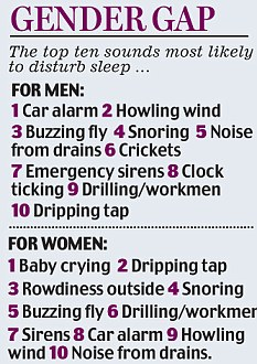 A graphic explaining the different sounds which will wake men and women