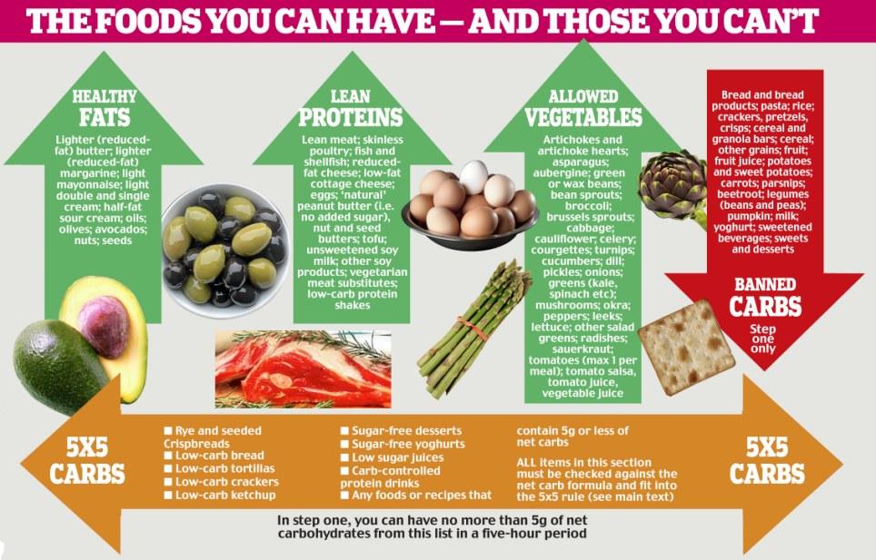 Atkins Diet Phase  Food List Uk