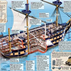 Pirate Ship Inside Diagram Volkswagen Jetta 2 5 Engine Hms Invincible: The Battle Made Famous By Turner, Fighting Temeraire | Daily ...