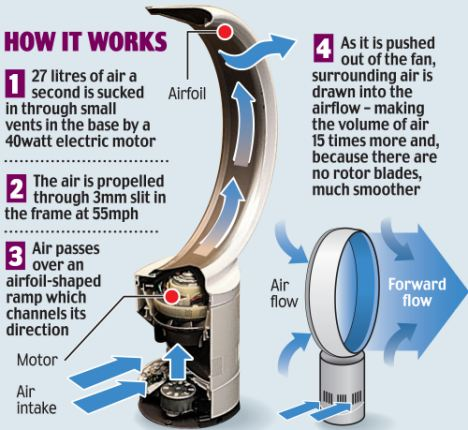 New Dyson bladeless fan set to make a cool fortune in summer as sales increase by 300% | Daily Mail Online