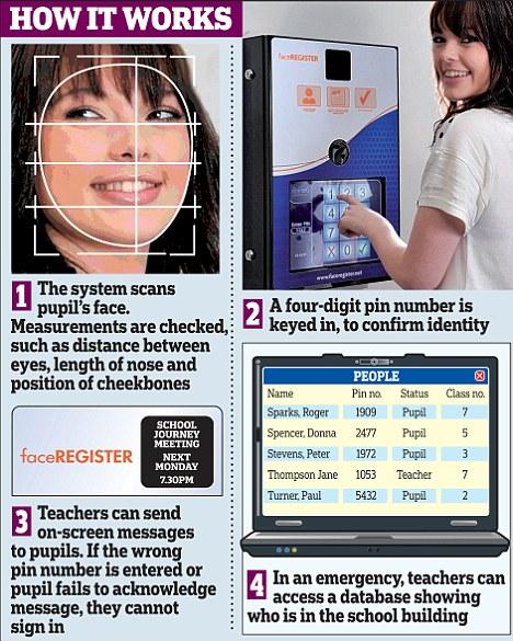 Face scanner