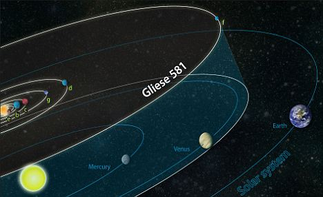Gliese 581g mapped onto our own solar system to show how its orbit compares to that of Earth and Venus.