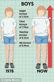 British girls' waistlines have grown 4 inches in 30 years ...