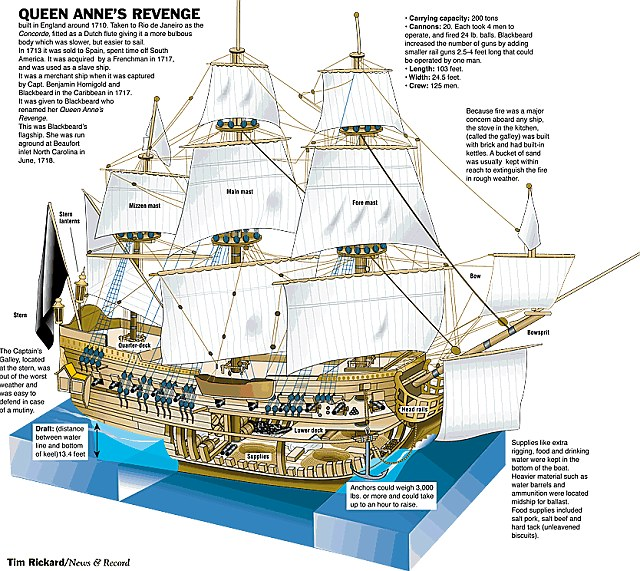Legendary vessel: Blackbeard's ship the Queen Anne's Revenge has been heavily excavated over the past 14 years