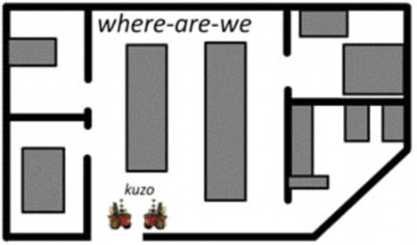Know your place: Using the location names - here the word is 'kuzo' - the robots are able to determine where they are