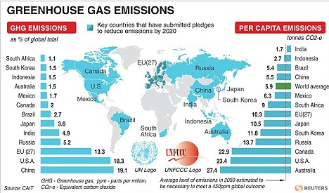World map detailing major polluting nations' efforts to reduce carbon emissions