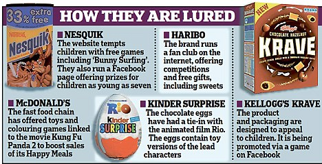 Junk Food Marketed To Children On Social Media Using Online Games Daily Mail Online