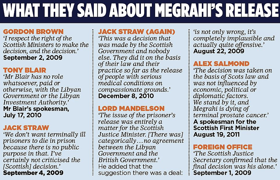 What they said about Megrahi's release