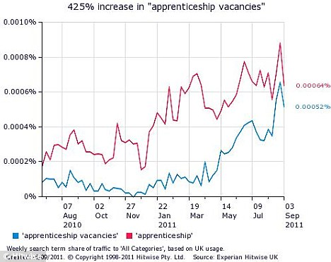On the up: Searches for 'apprentice vacancies' are up by 400%, while the term 'apprenticeship' has seen an increase of 625
