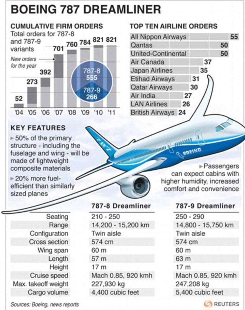 A35 Engine Diagram Boeing 787 Dreamliner W Barwach Lot