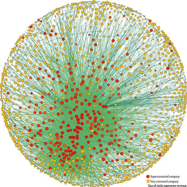 """El 1318 las empresas transnacionales que forman el núcleo de la economía globalizada - Conexiones de mostrar la propiedad parcial de uno al otro, y el tamaño de los círculos corresponde a los ingresos. De las propias empresas a través de las acciones de la mayoría de la economía """"real"""""""