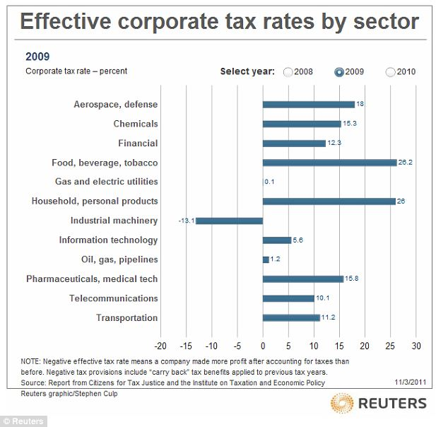 Sliding: The 2009 graph shows how corporations started paying less tax, with the industrial machinery industry hitting negatives
