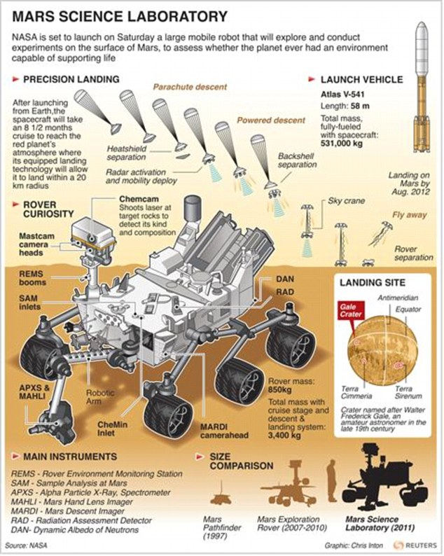 Illustration and factbox on the Mars Science Laboratory which launches on Saturday