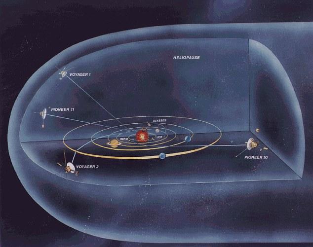 Voyager es ahora la detección de los primeros vestigios de los vientos interestelares '- los signos que está llegando a los bordes del sistema solar